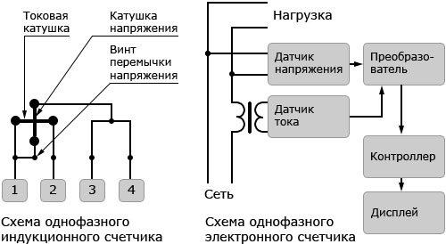 Схемы подключения однофазного индукционного и электронного счетчика