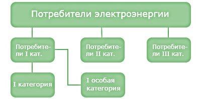 Классы (категории) электроприемников