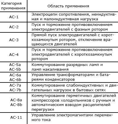 Категория применения пускателей переменного тока