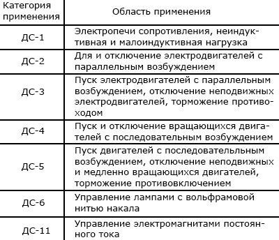 Категория применения пускателей постоянного тока