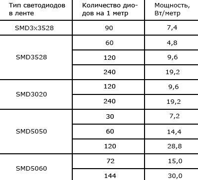 Типы светодиодов и мощность ленты
