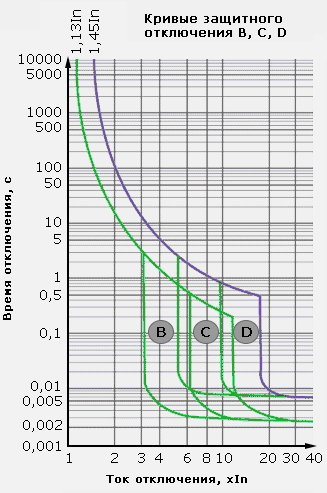 Кривые защитного отключения B, C, D