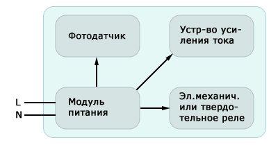 Структурная схема фотореле