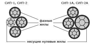 Конструкция СИП-1(2)