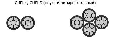 Конструкция СИП-4(5)