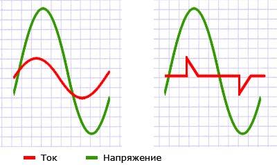 ВАХ при линейной и нелинейной нагрузке